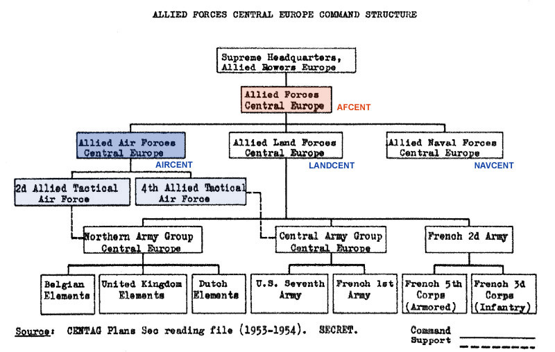Afcent Org Charts