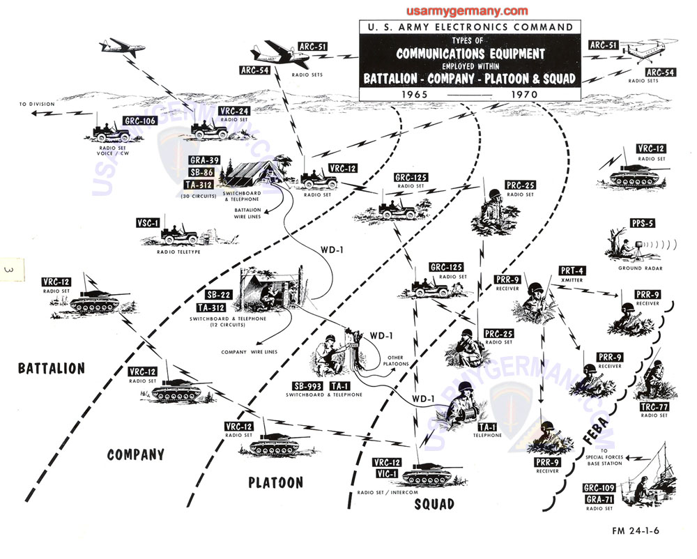 USAREUR Org Charts - Signal Equipment