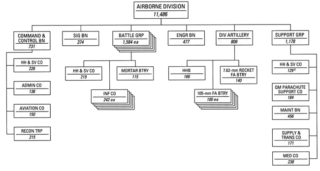 Usareur charts abn div 1956 for Table th structure