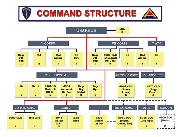 Usareur Org Charts