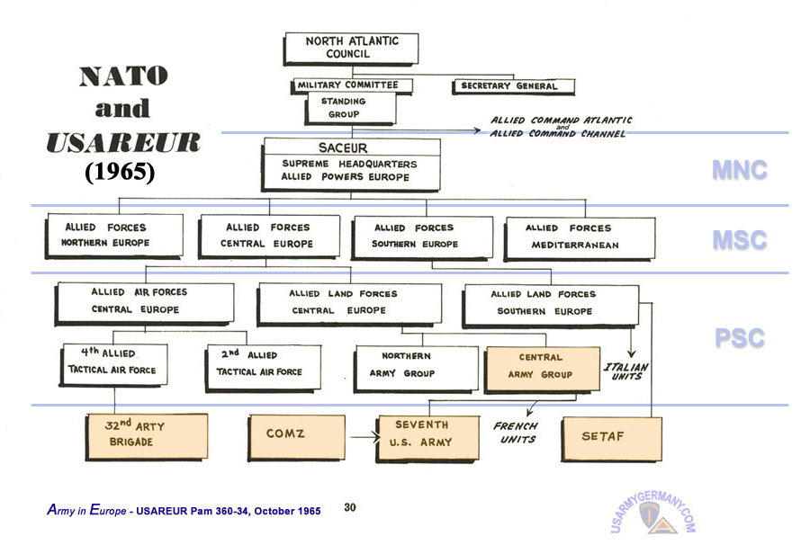 Usareur Org Charts Shape