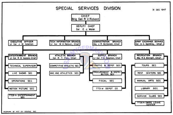 usareur units special services division
