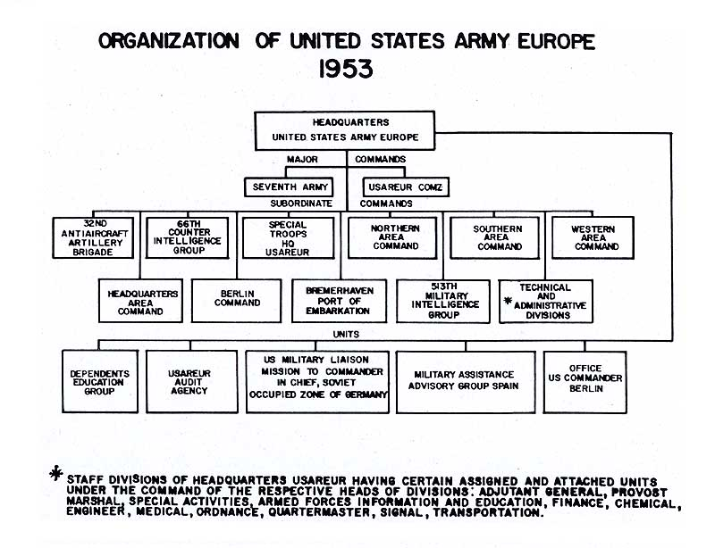 army organizational structure A- 1 appendix a united states army signal command organizational structure the united states army signal command (usasc) is structured into two entities, rear and forward, each with a separate table of organization.