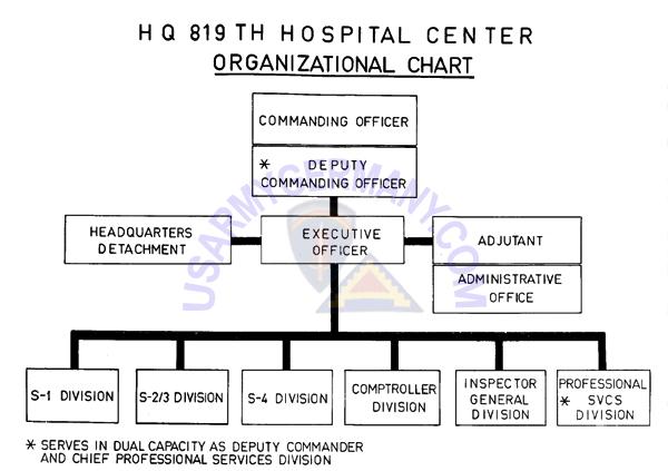 USAREUR Units Kasernes 1945 1989 – Hospital Organizational Chart